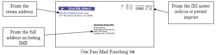 One Pass Mail Finishing